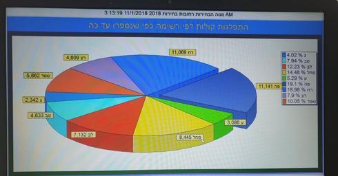 תוצאות סופיות של הבחירות ברחובות 2018   צילום מסך ועדת הבחירות